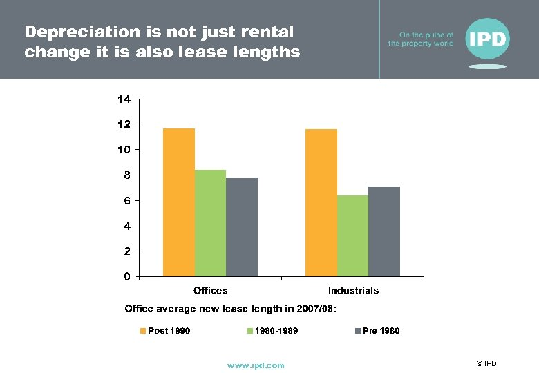 Depreciation is not just rental change it is also lease lengths www. ipd. com