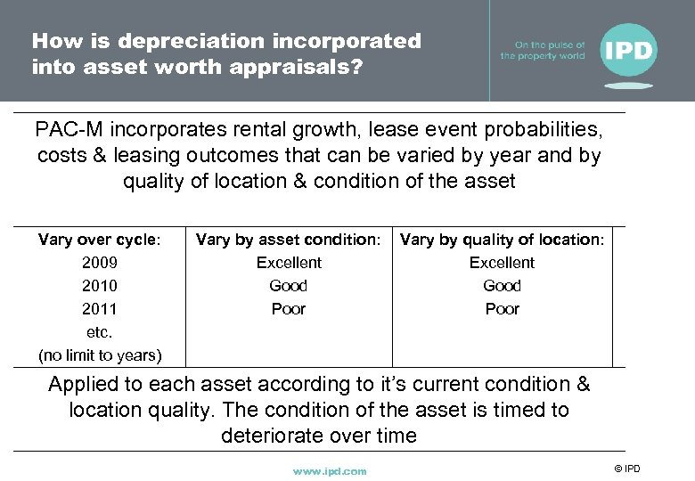 How is depreciation incorporated into asset worth appraisals? PAC-M incorporates rental growth, lease event