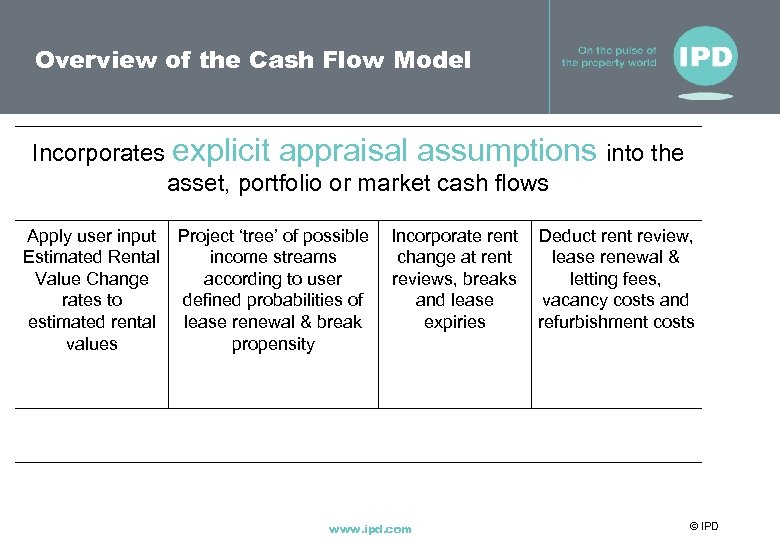 Overview of the Cash Flow Model Incorporates explicit appraisal assumptions into the asset, portfolio