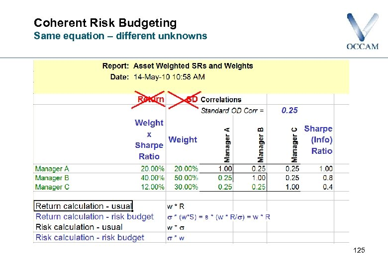 Coherent Risk Budgeting Same equation – different unknowns 125