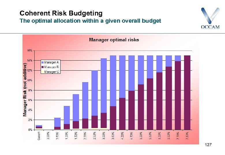 Coherent Risk Budgeting The optimal allocation within a given overall budget 127