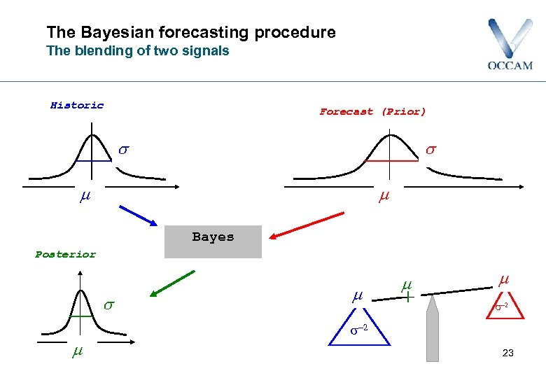 The Bayesian forecasting procedure The blending of two signals Historic Forecast (Prior) Bayes Posterior