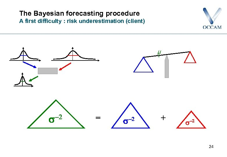 The Bayesian forecasting procedure A first difficulty : risk underestimation (client) s-2 = s-2