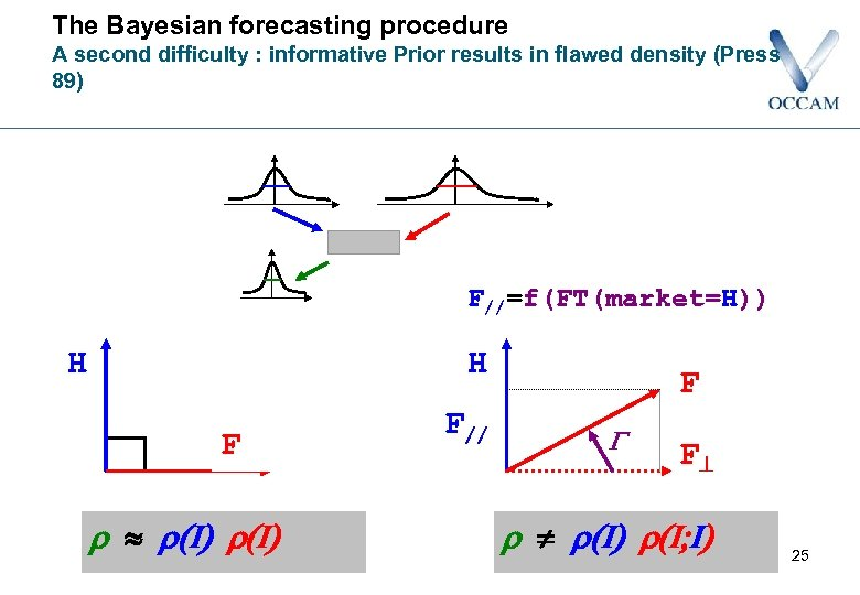 The Bayesian forecasting procedure A second difficulty : informative Prior results in flawed density