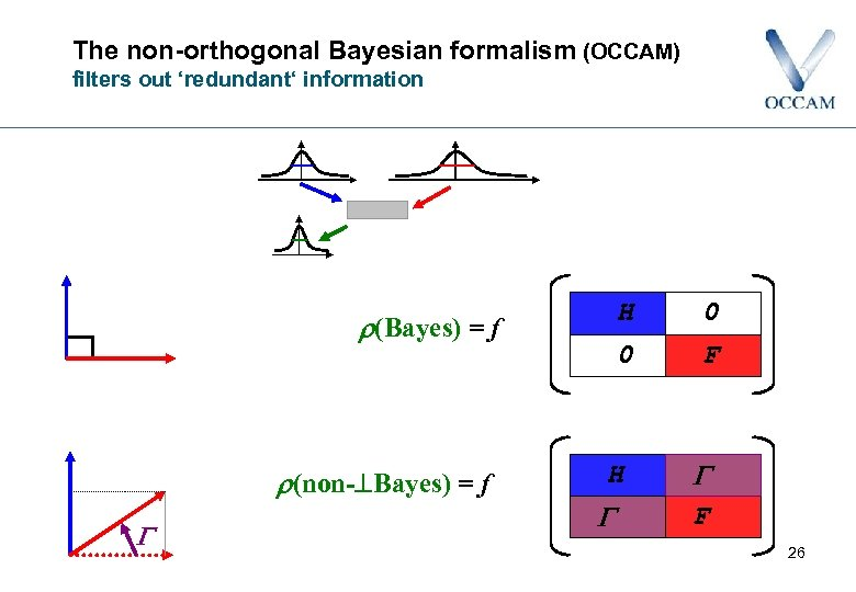 The non-orthogonal Bayesian formalism (OCCAM) filters out 'redundant' information H (non- Bayes) = f