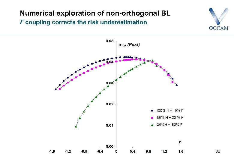Numerical exploration of non-orthogonal BL coupling corrects the risk underestimation 30