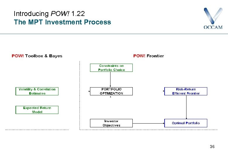 Introducing POW! 1. 22 The MPT Investment Process 36