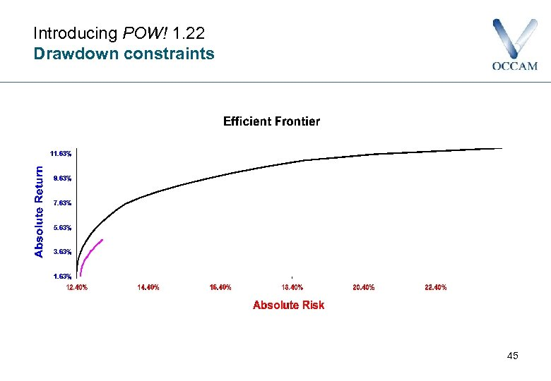 Introducing POW! 1. 22 Drawdown constraints 45