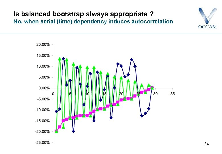 Is balanced bootstrap always appropriate ? No, when serial (time) dependency induces autocorrelation 54