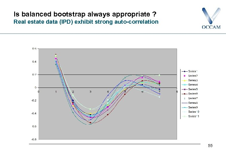 Is balanced bootstrap always appropriate ? Real estate data (IPD) exhibit strong auto-correlation 55