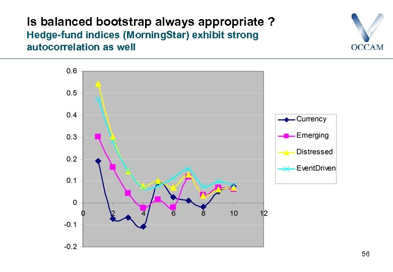 Is balanced bootstrap always appropriate ? Hedge-fund indices (Morning. Star) exhibit strong autocorrelation as