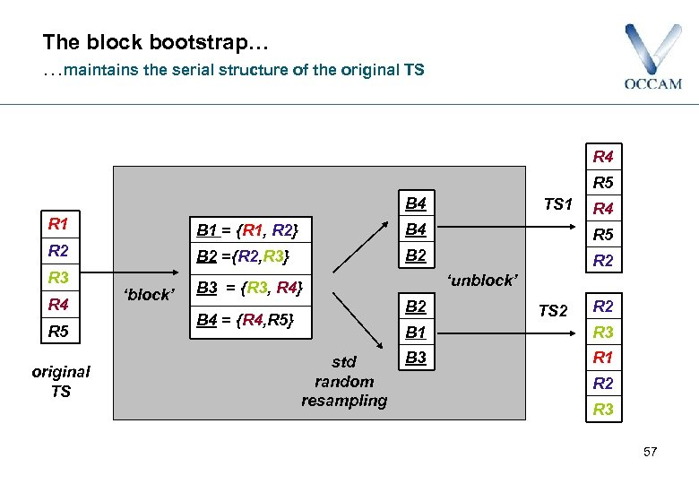 The block bootstrap… …maintains the serial structure of the original TS R 4 R