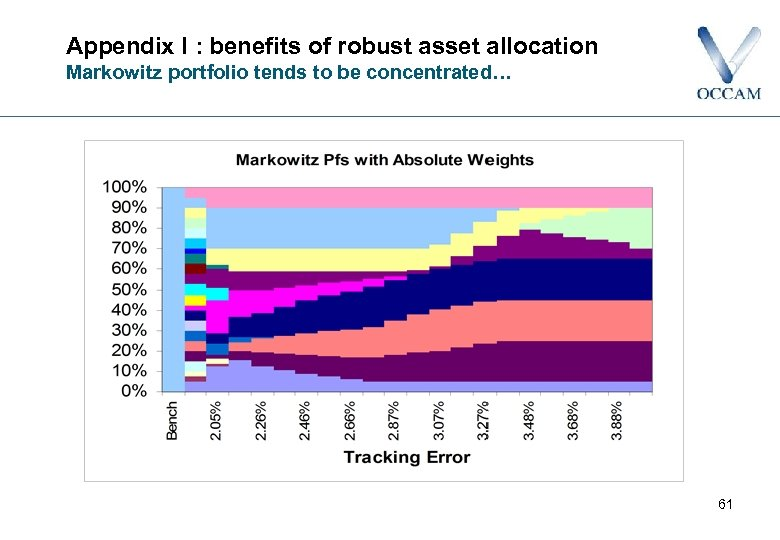 Appendix I : benefits of robust asset allocation Markowitz portfolio tends to be concentrated…
