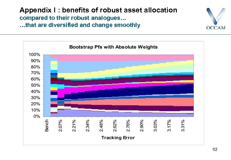 Appendix I : benefits of robust asset allocation compared to their robust analogues… …that