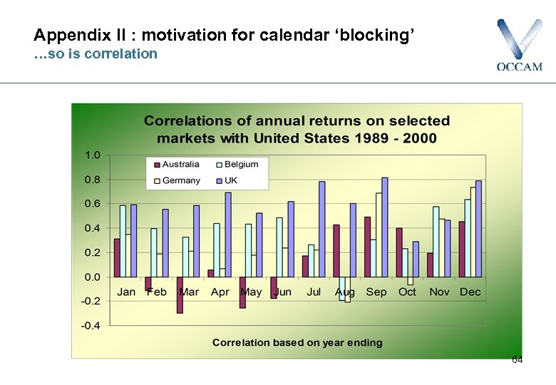 Appendix II : motivation for calendar 'blocking' …so is correlation 64
