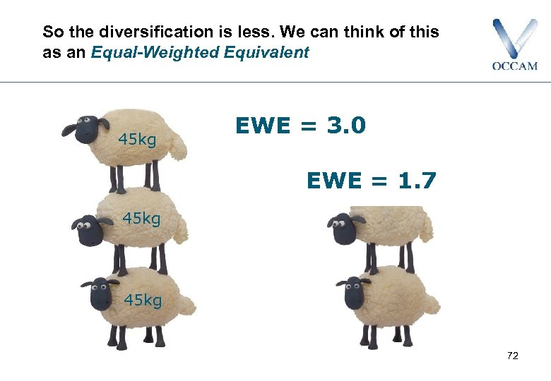 So the diversification is less. We can think of this as an Equal-Weighted Equivalent