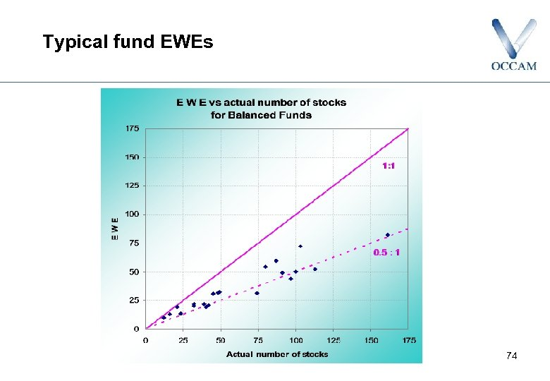 Typical fund EWEs 74