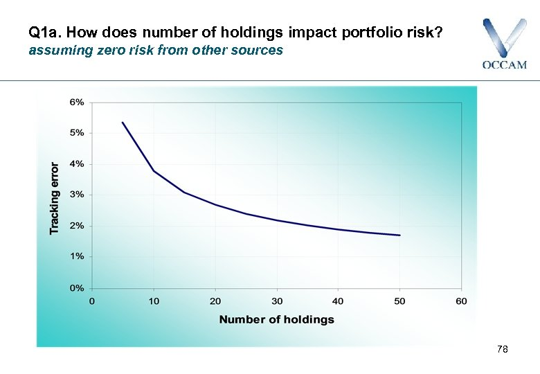 Q 1 a. How does number of holdings impact portfolio risk? assuming zero risk