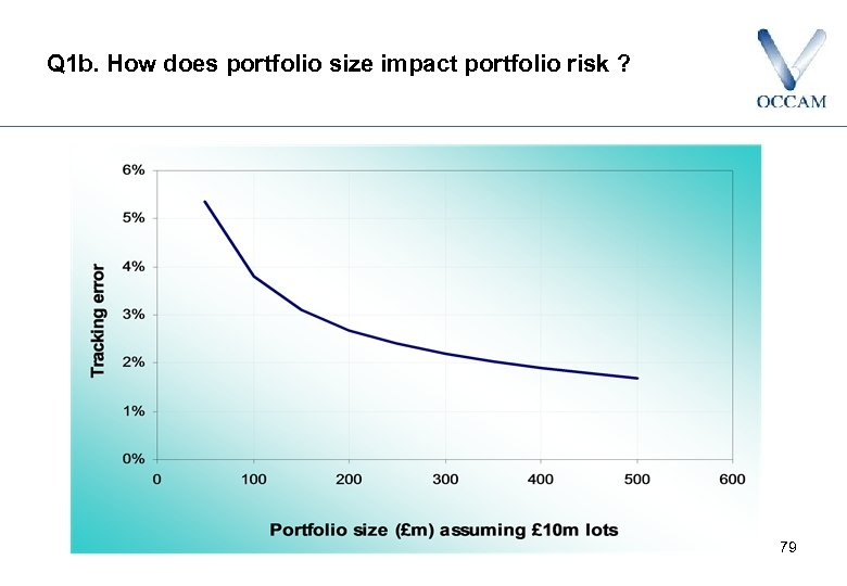 Q 1 b. How does portfolio size impact portfolio risk ? 79
