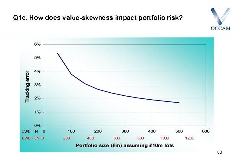 Q 1 c. How does value-skewness impact portfolio risk? EWE= N EWE =. 5