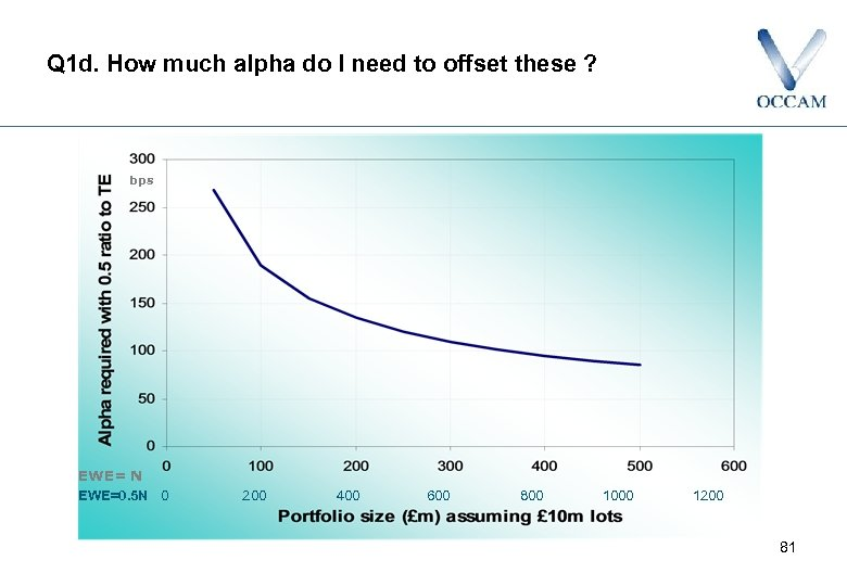 Q 1 d. How much alpha do I need to offset these ? bps