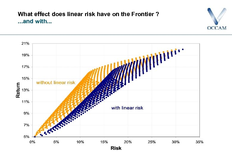 What effect does linear risk have on the Frontier ? . . . and