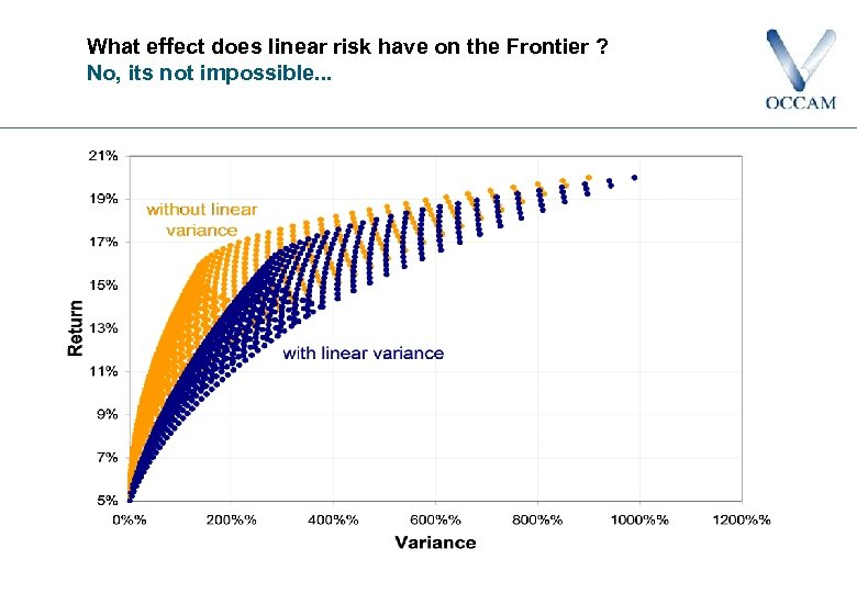 What effect does linear risk have on the Frontier ? No, its not impossible.