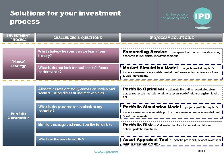 Solutions for your investment process INVESTMENT PROCESS CHALLENGES & QUESTIONS IPD/OCCAM SOLUTIOINS What strategy