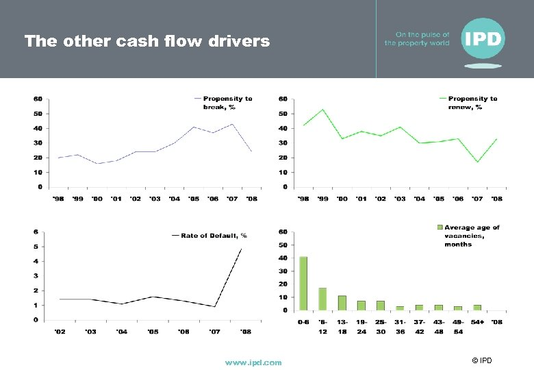 The other cash flow drivers www. ipd. com © IPD