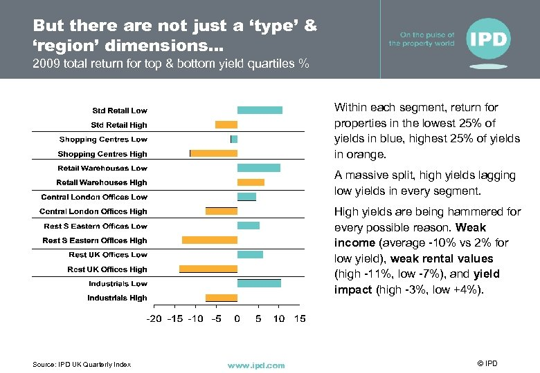 But there are not just a 'type' & 'region' dimensions… 2009 total return for