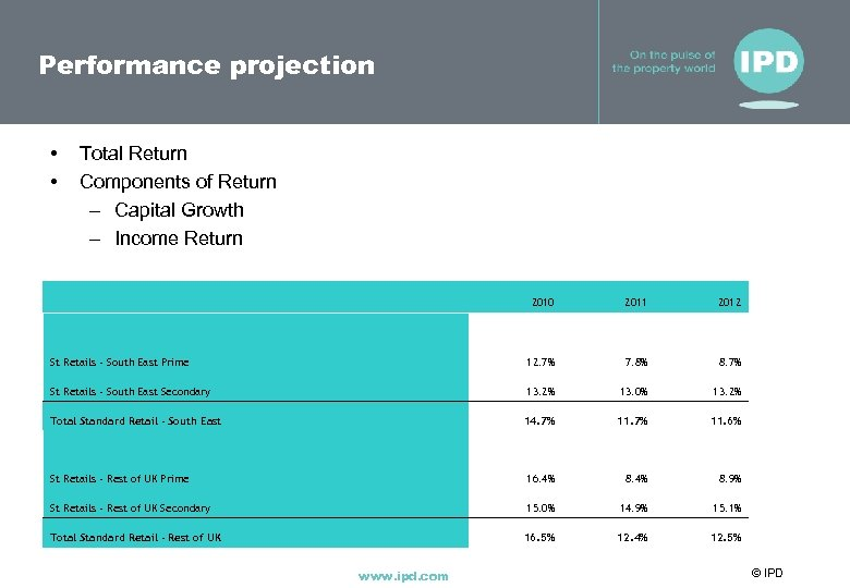 Performance projection • • Total Return Components of Return – Capital Growth – Income