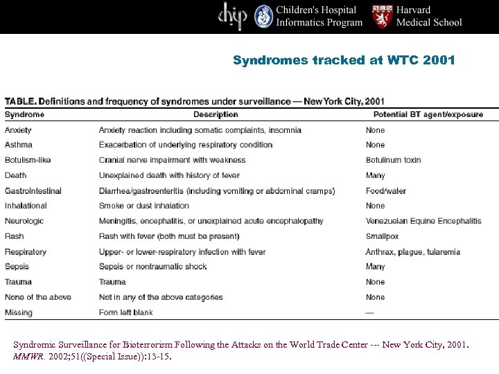 Syndromes tracked at WTC 2001 Syndromic Surveillance for Bioterrorism Following the Attacks on the
