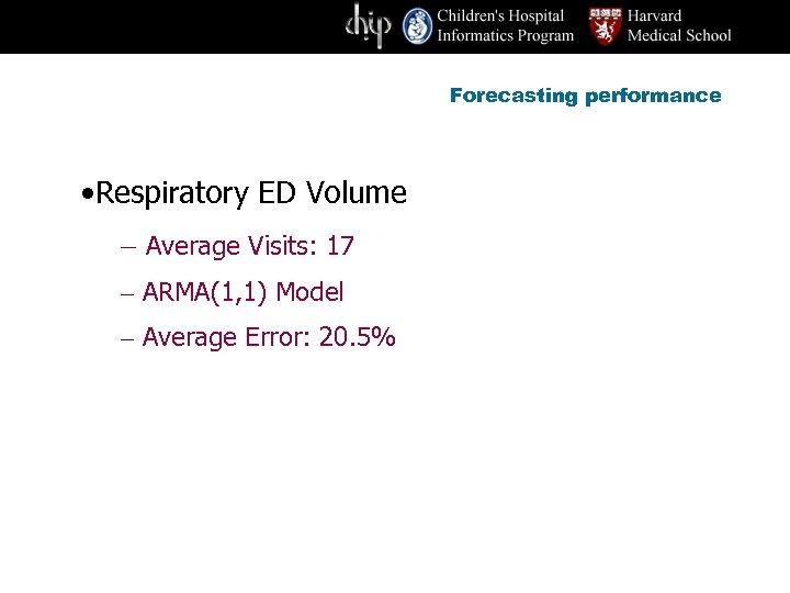 Forecasting performance • Respiratory ED Volume – Average Visits: 17 – ARMA(1, 1) Model