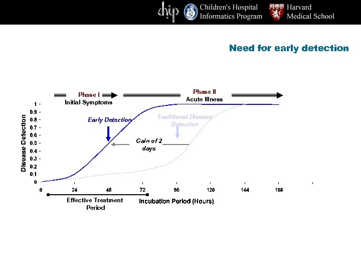 Need for early detection Phase II Acute Illness Phase I Initial Symptoms Early Detection