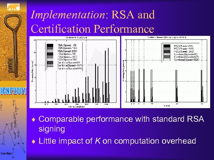 Implementation: RSA and Certification Performance ¨ Comparable performance with standard RSA signing ¨ Little