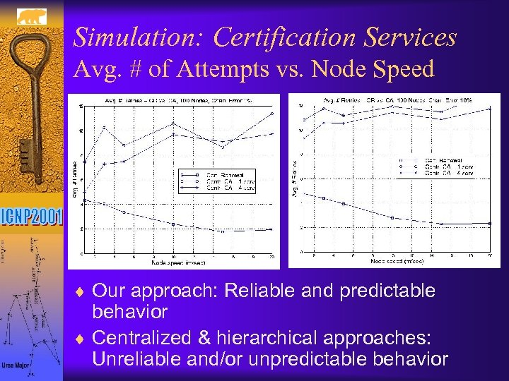 Simulation: Certification Services Avg. # of Attempts vs. Node Speed ¨ Our approach: Reliable
