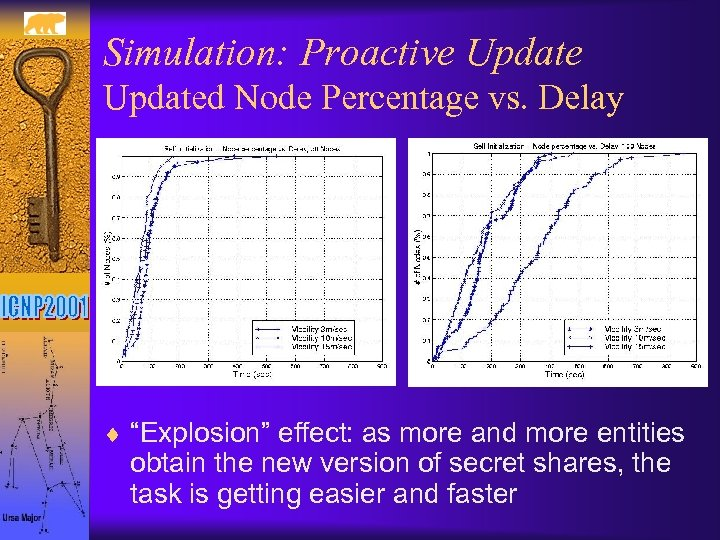 """Simulation: Proactive Updated Node Percentage vs. Delay ¨ """"Explosion"""" effect: as more and more"""