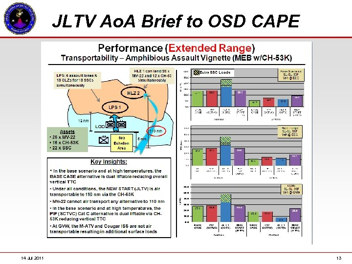 JLTV Ao. A Brief to OSD CAPE 14 Jul 2011 13
