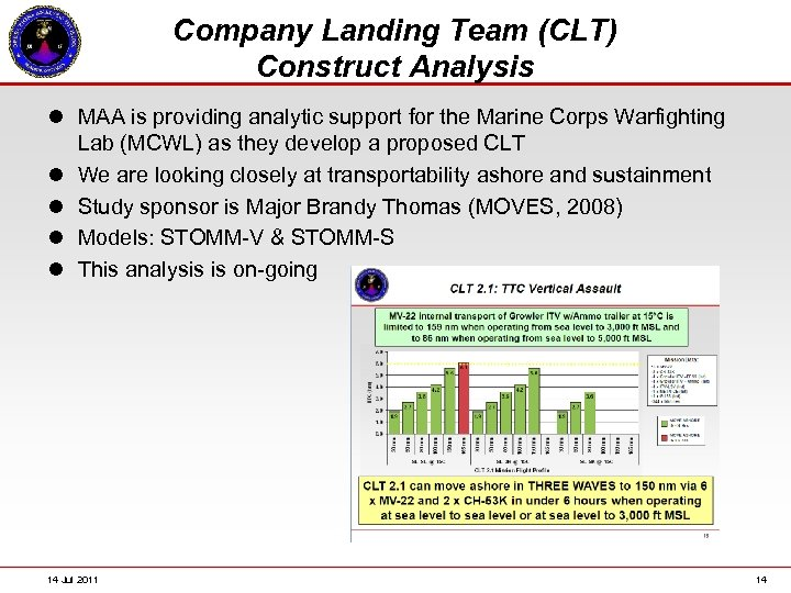 Company Landing Team (CLT) Construct Analysis l MAA is providing analytic support for the