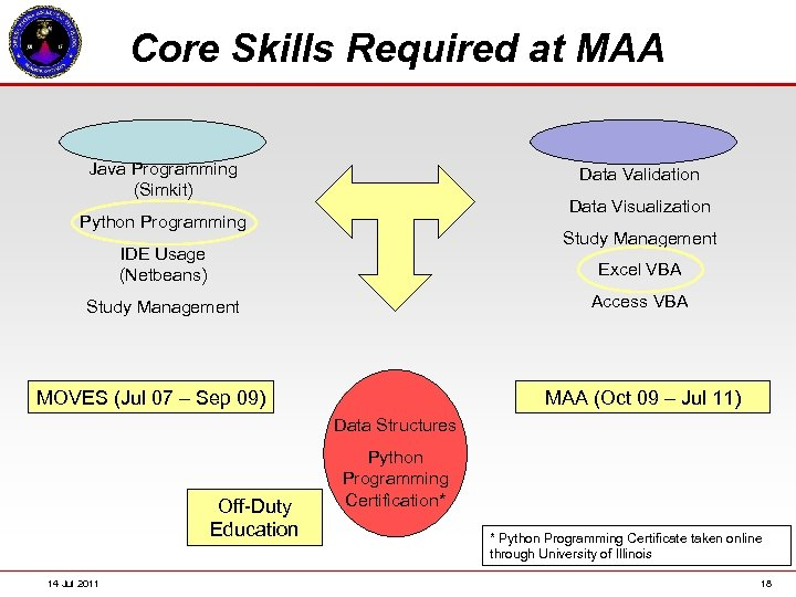 Core Skills Required at MAA Java Programming (Simkit) Data Validation Data Visualization Python Programming
