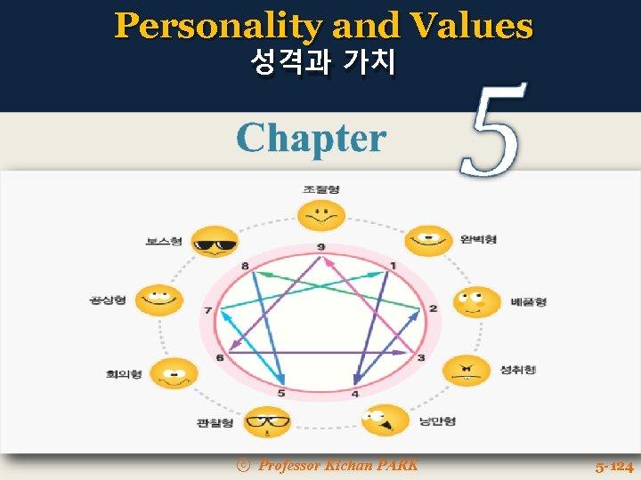 Personality and Values 성격과 가치 ⓒ Professor Kichan PARK 5 -124