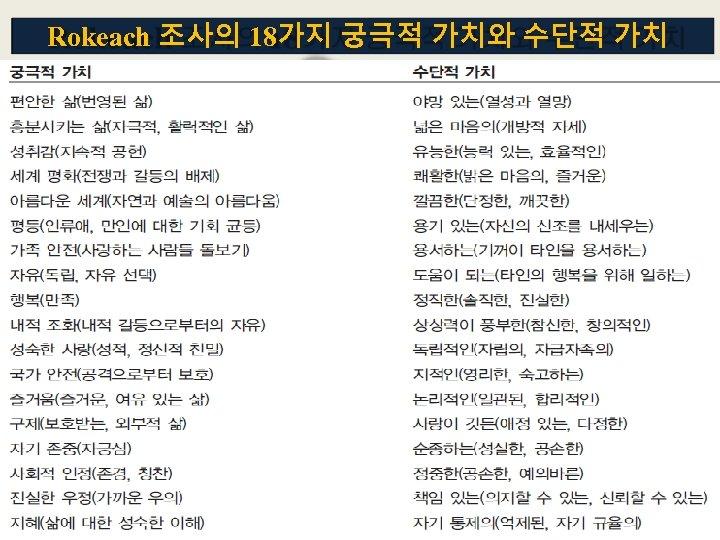 Rokeach 조사의 18가지 궁극적 가치와 수단적 가치 (최종가치) Source: M. Rokeach, The Nature of
