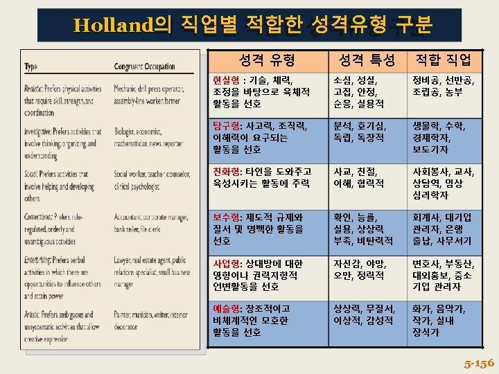 Holland의 직업별 적합한 성격유형 구분 성격 유형 성격 특성 적합 직업 현실형 : 기술,