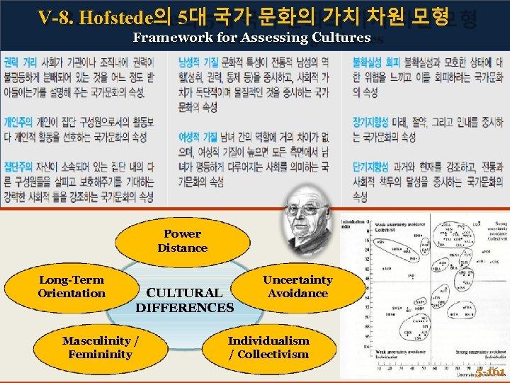 V-8. Hofstede의 5대 국가 문화의 가치 차원 모형 Framework for Assessing Cultures Power Distance