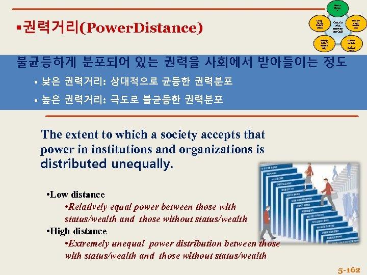 Power Distanc e 권력거리(Power. Distance) Long. Term Orient ation CULTU RAL DIFFER ENCES Mascul