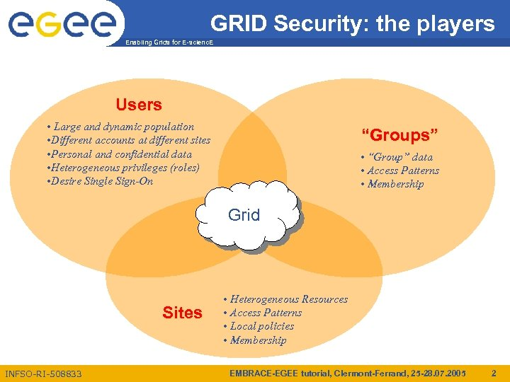 GRID Security: the players Enabling Grids for E-scienc. E Users • Large and dynamic