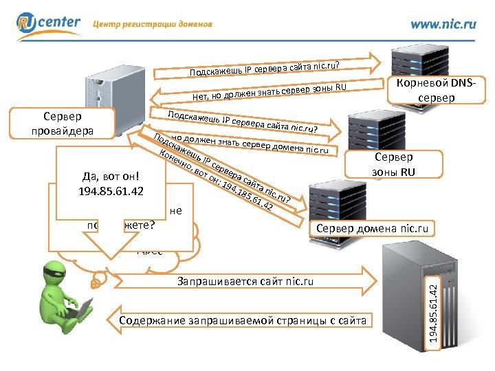а сайта nic. ru? Подскажешь IP сервер ы RU ать сервер зон Нет, но