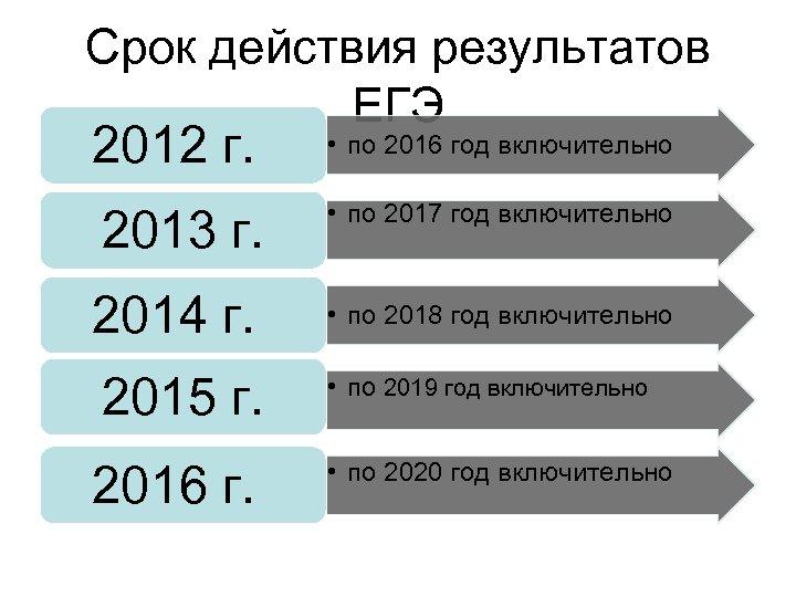 Срок действия результатов ЕГЭ 2012 г. 2013 г. 2014 г. 2015 г. 2016 г.