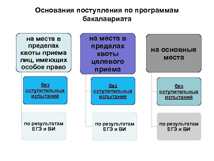 Основания поступления по программам бакалавриата на места в пределах квоты приема лиц, имеющих особое