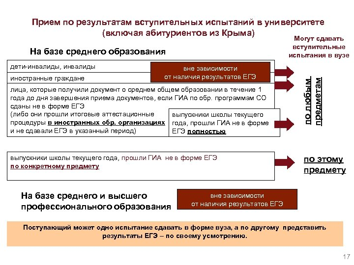 Прием по результатам вступительных испытаний в университете (включая абитуриентов из Крыма) На базе среднего